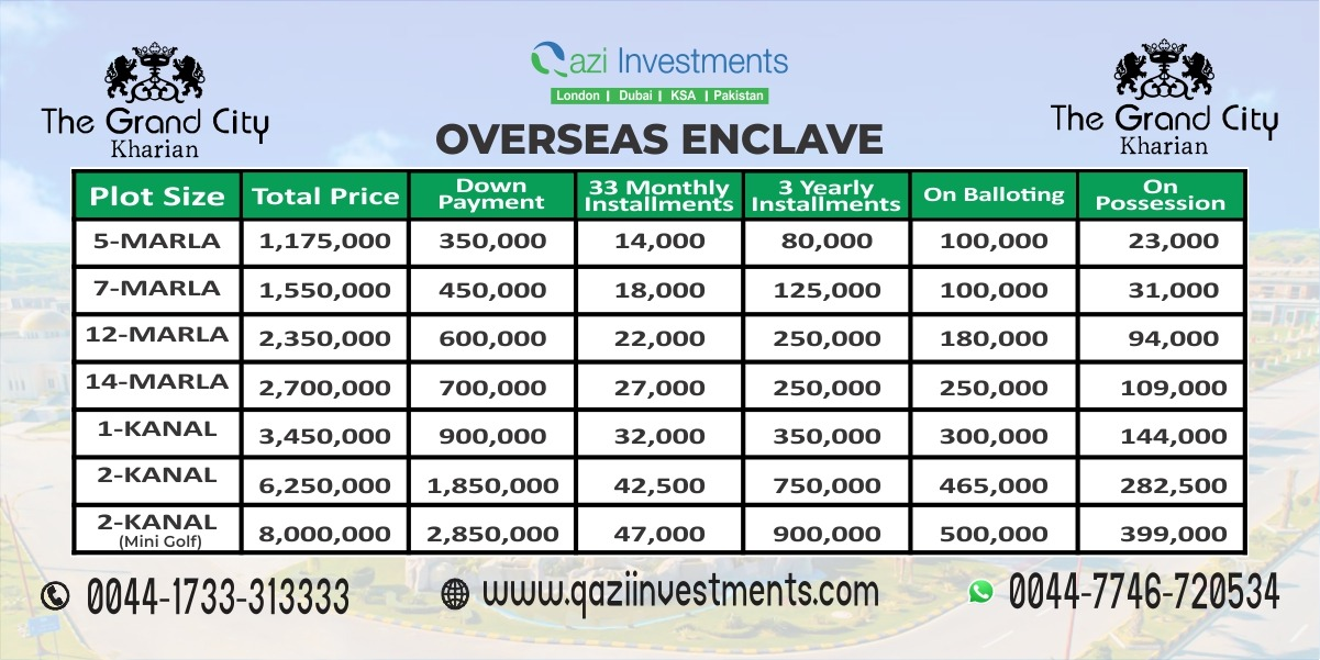 GRAND CITY KHARIAN OVERSEAS ENCLAVE PAYMENT PLAN