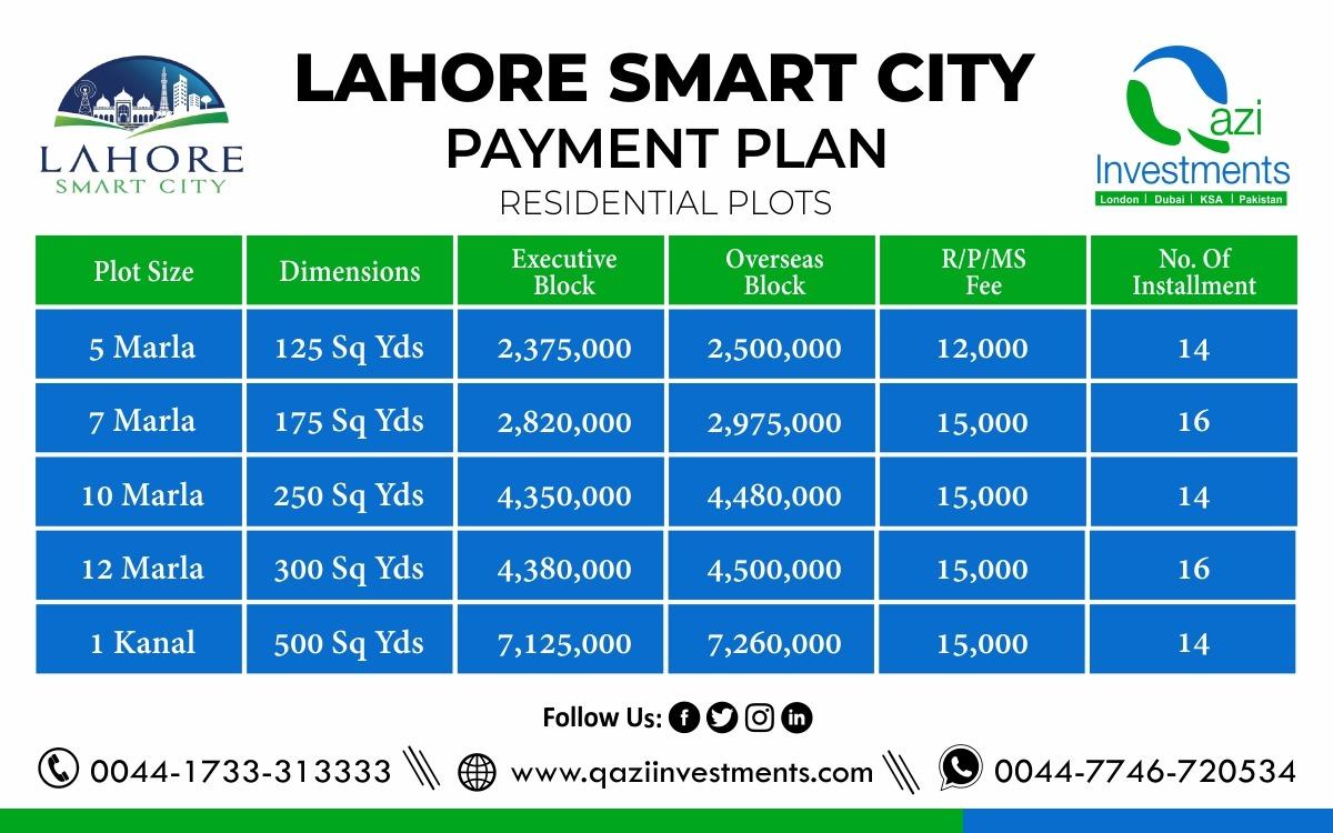 lahore-smart-city- payment-plan Qazi